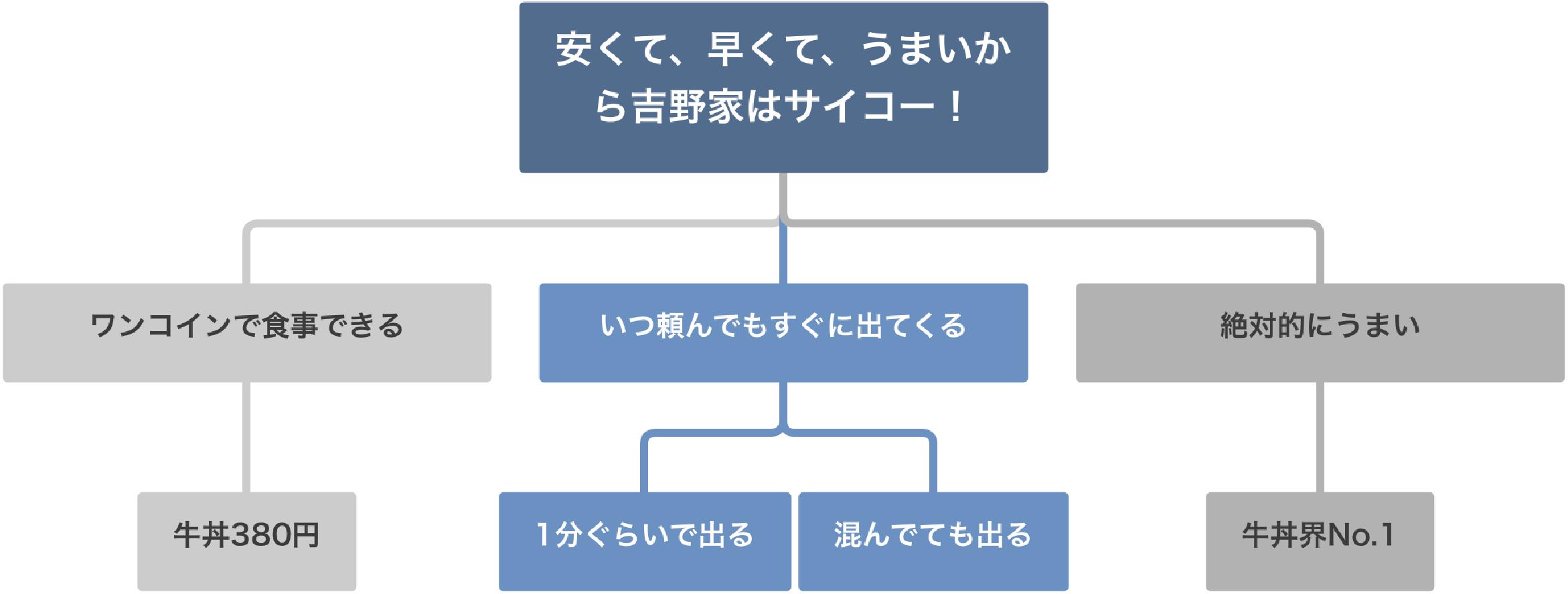 吉野家のピラミッドストラクチャーの例
