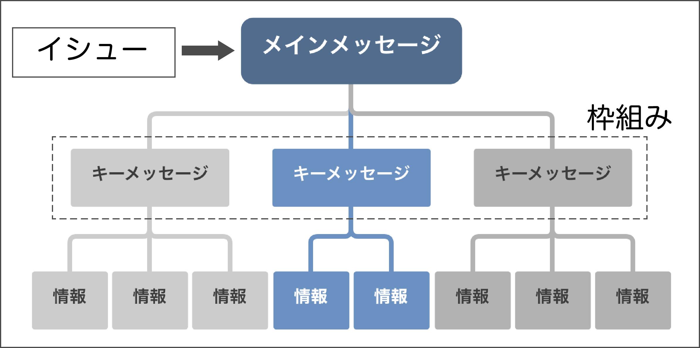 ピラミッドストラクチャーの構造を説明する