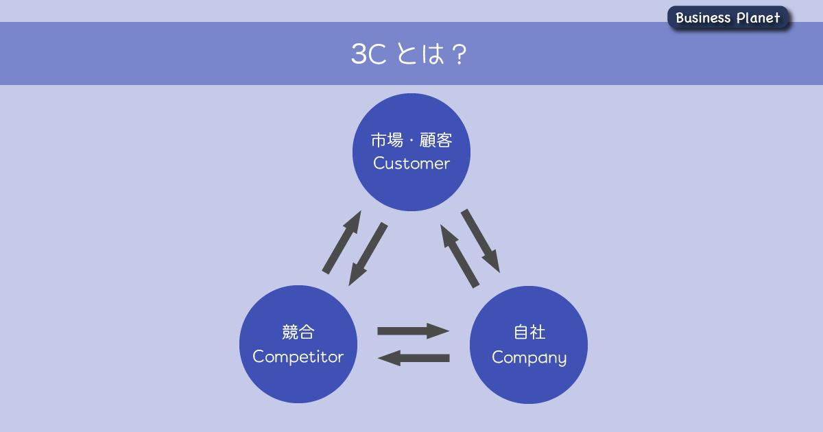 3C分析とは?