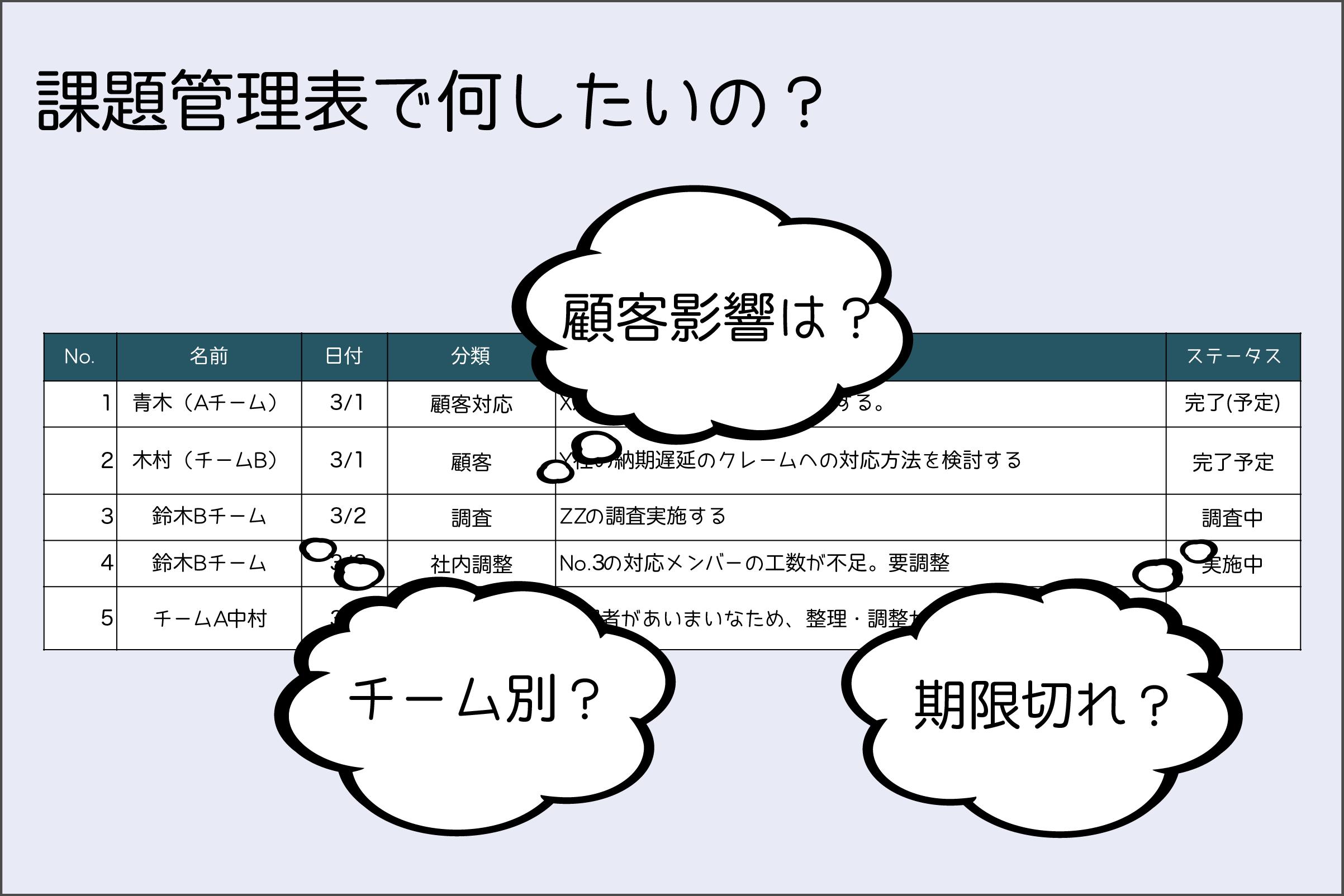エクセル課題管理表で何を管理したいか?